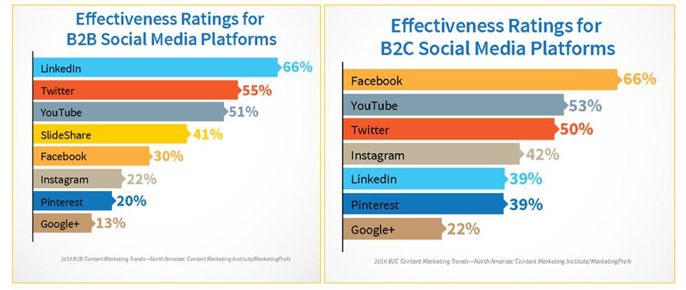Effectiveness ratings for social media