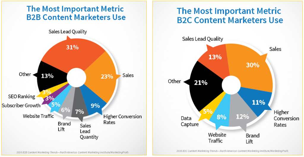 Important metric for content marketers