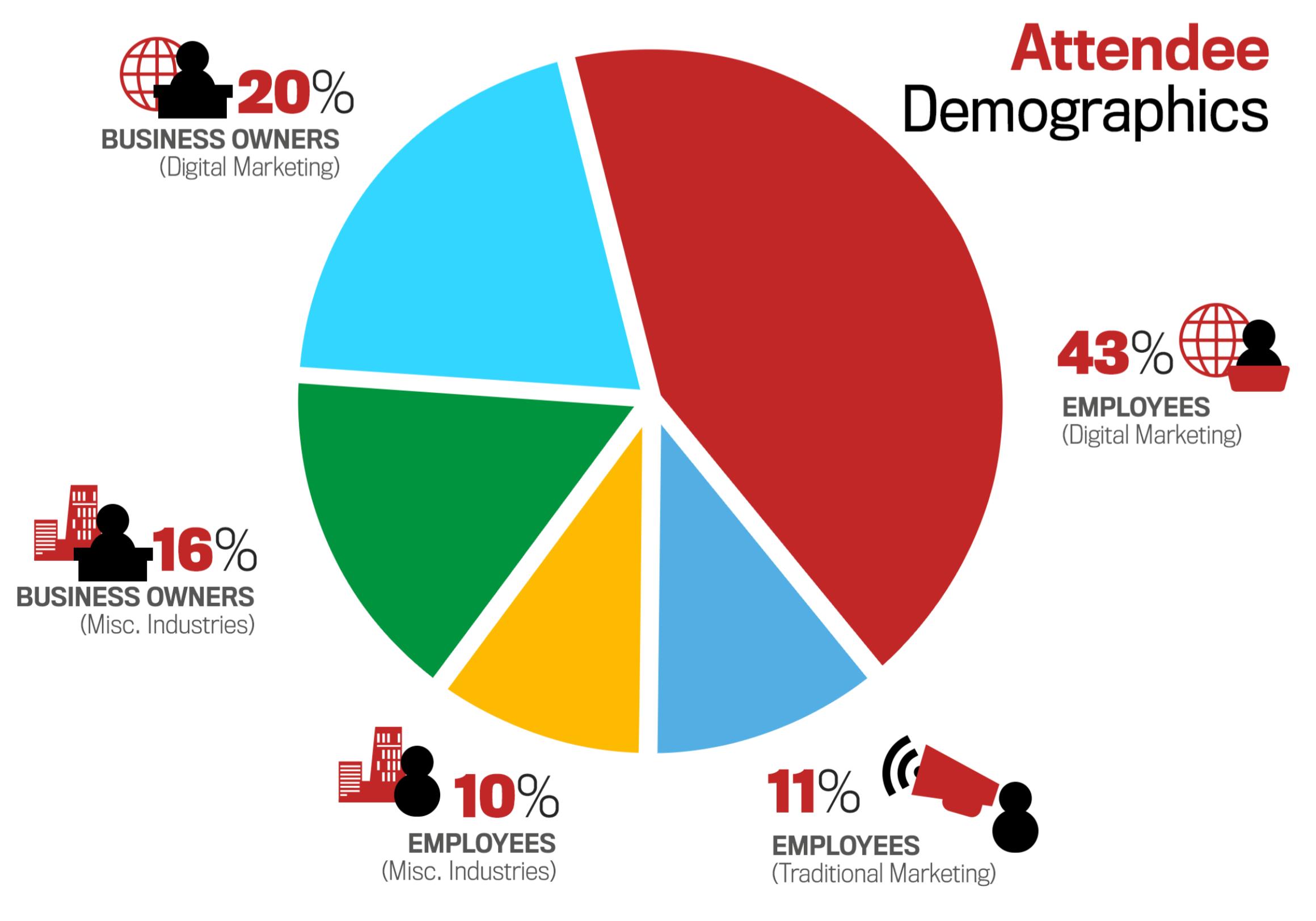 rocks digital marketing attendee demographics