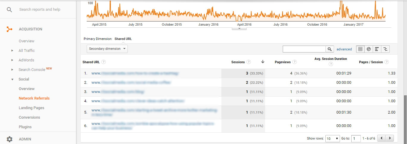 Google Analytics for Pinterest Social Network Referrals Report