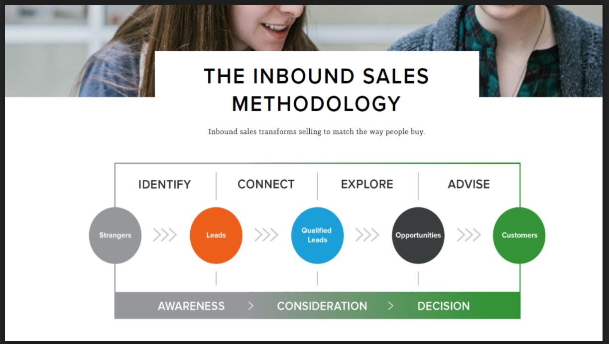 Inbound Sales Methodology
