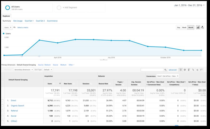Google Analytics Results for Wichita.cars