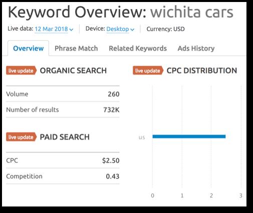 Keyword value of Wichita.cars